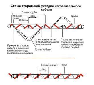 Греющий кабель для водопровода: назначение, способы и варианты установки